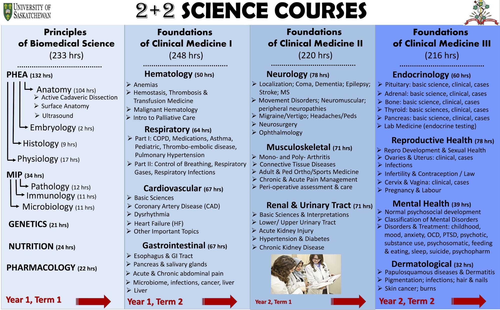 2 + 2 Curriculum – Student Medical Society of Saskatchewan